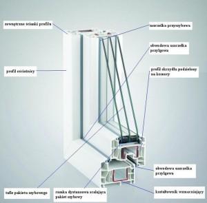 Schemat i przekrój okna PCV